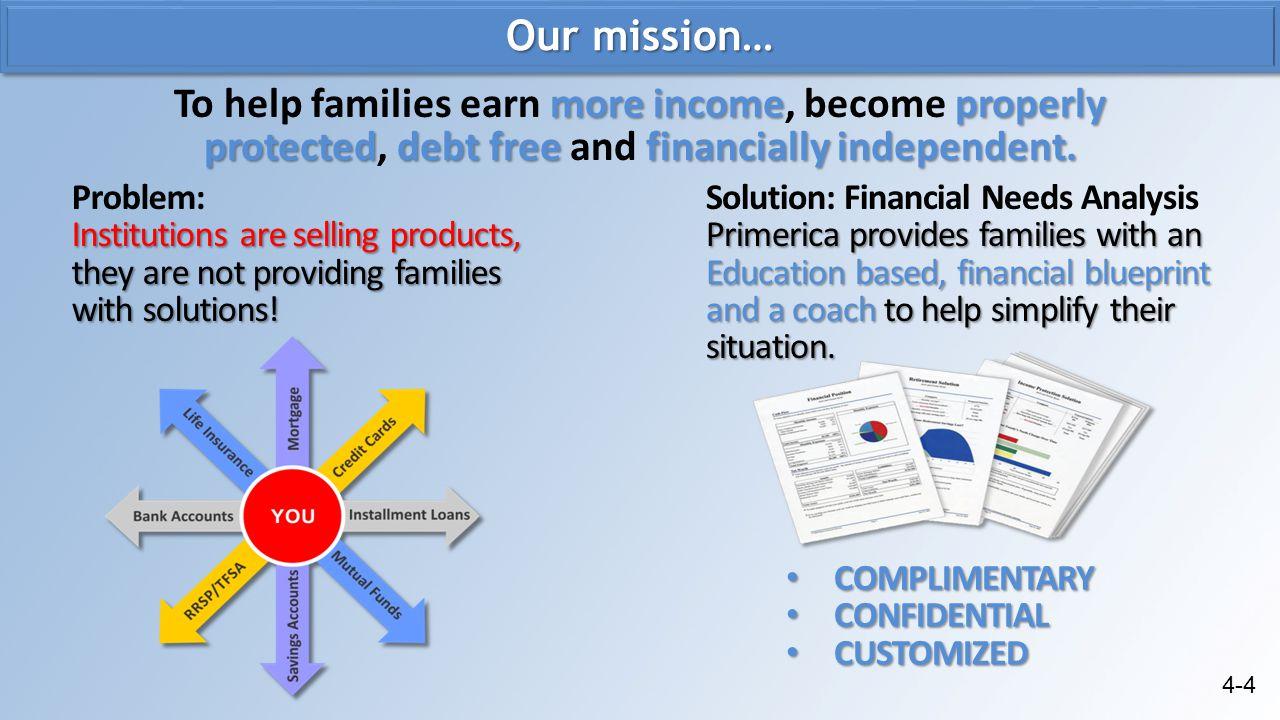 FNA example… BEFORE PRIMERICA Debt:Debt Solution: WITH PRIMERICA $150,000 mortgage balance.