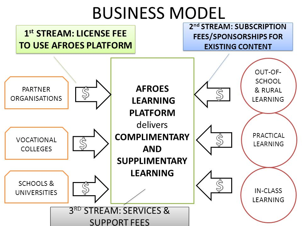 BUSINESS MODEL AFROES LEARNING PLATFORM delivers COMPLIMENTARY AND SUPPLIMENTARY LEARNING SCHOOLS & UNIVERSITIES VOCATIONAL COLLEGES PARTNER ORGANISATIONS IN-CLASS LEARNING PRACTICAL LEARNING OUT-OF- SCHOOL & RURAL LEARNING 1 st STREAM: LICENSE FEE TO USE AFROES PLATFORM 2 nd STREAM: SUBSCRIPTION FEES/SPONSORSHIPS FOR EXISTING CONTENT 3 RD STREAM: SERVICES & SUPPORT FEES