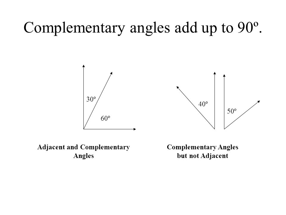 Complementary angles add up to 90º. 60º 30º 40º 50º Adjacent and Complementary Angles Complementary Angles but not Adjacent