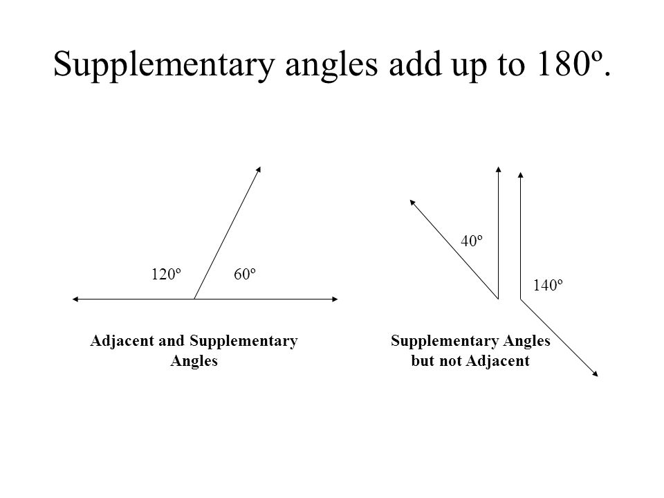 Supplementary angles add up to 180º. 60º120º 40º 140º Adjacent and Supplementary Angles Supplementary Angles but not Adjacent