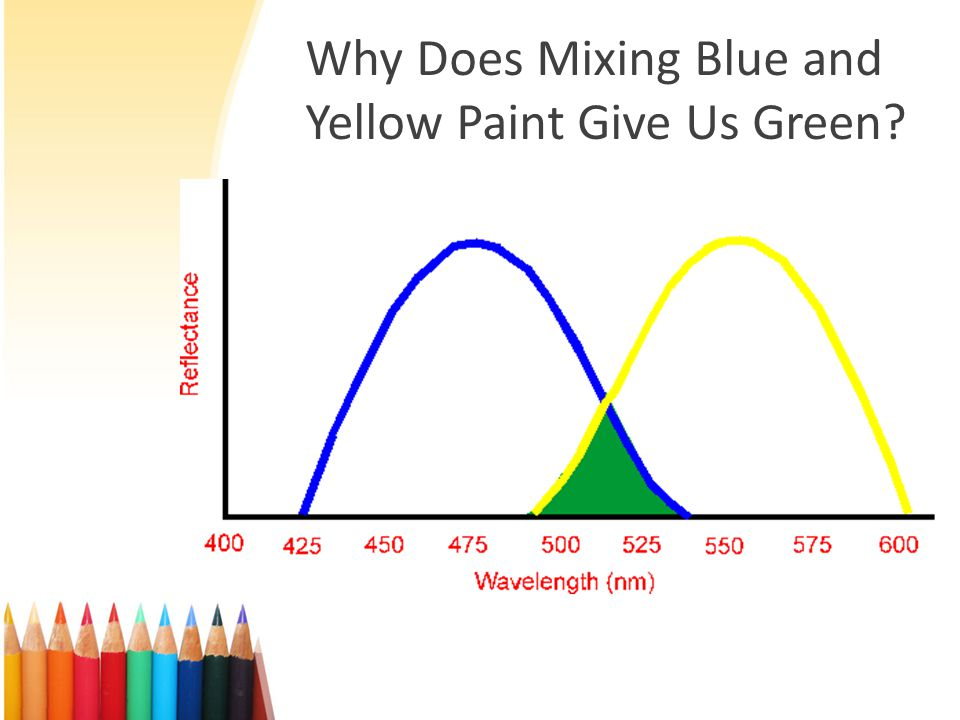 Why Does Mixing Blue and Yellow Paint Give Us Green
