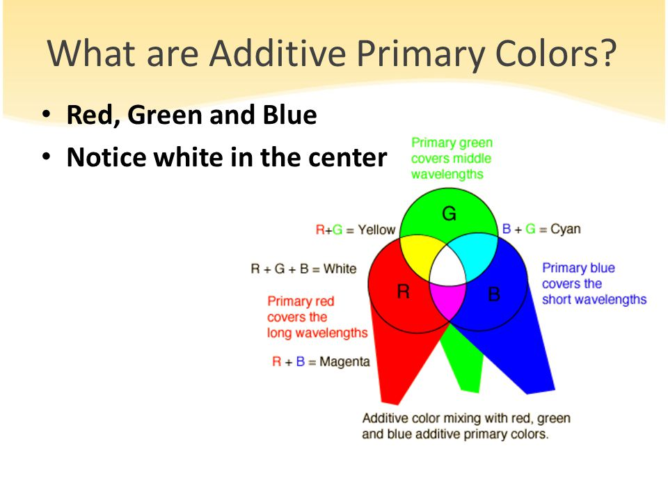 What are Additive Primary Colors Red, Green and Blue Notice white in the center