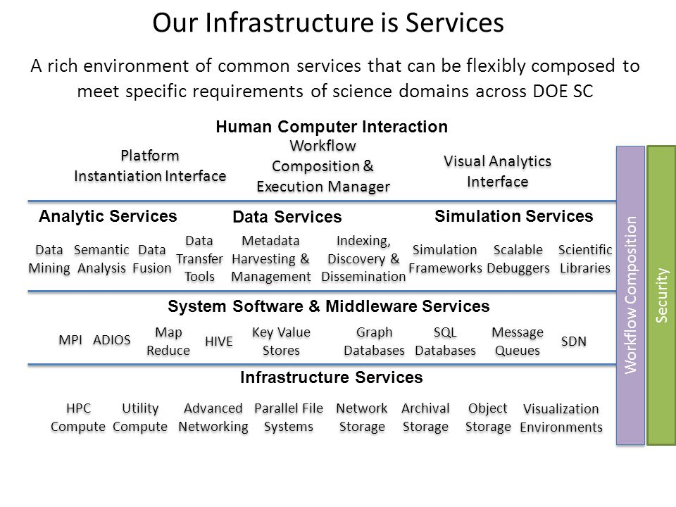 A rich environment of common services that can be flexibly composed to meet specific requirements of science domains across DOE SC MPI ADIOS Metadata Harvesting & Management Metadata Harvesting & Management Indexing, Discovery & Dissemination Indexing, Discovery & Dissemination Semantic Analysis Semantic Analysis Platform Instantiation Interface Platform Instantiation Interface Workflow Composition & Execution Manager Workflow Composition & Execution Manager Data Mining Data Services Simulation Services Simulation Frameworks Scalable Debuggers Scientific Libraries Scientific Libraries Analytic Services Data Fusion System Software & Middleware Services Map Reduce Map Reduce HIVE Key Value Stores Graph Databases SQL Databases Human Computer Interaction Infrastructure Services HPC Compute Utility Compute Parallel File Systems Archival Storage Object Storage Workflow Composition Security Message Queues Network Storage Visualization Environments Visual Analytics Interface Visual Analytics Interface Data Transfer Tools Data Transfer Tools Advanced Networking SDN Our Infrastructure is Services