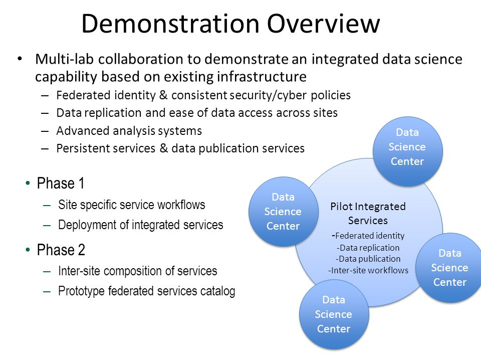 Pilot Integrated Services - Federated identity -Data replication -Data publication -Inter-site workflows Pilot Integrated Services - Federated identit