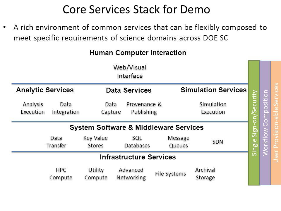 A rich environment of common services that can be flexibly composed to meet specific requirements of science domains across DOE SC Provenance & Publishing Analysis Execution Analysis Execution Data Services Simulation Services Simulation Execution Analytic Services Data Integration System Software & Middleware Services Key Value Stores SQL Databases Human Computer Interaction Infrastructure Services HPC Compute Utility Compute File Systems Archival Storage Message Queues Web/Visual Interface Web/Visual Interface Data Capture Data Capture Advanced Networking SDN Core Services Stack for Demo Data Transfer Single Sign-on/Security Workflow Composition User Provision-able Services
