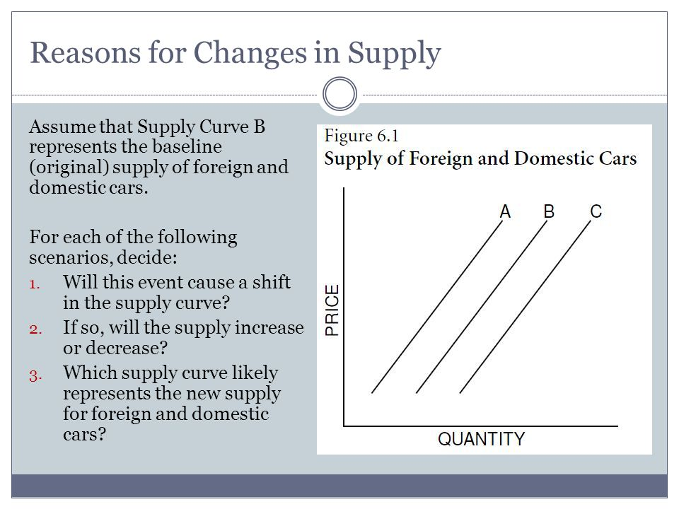 Reasons for Changes in Supply Assume that Supply Curve B represents the baseline (original) supply of foreign and domestic cars.