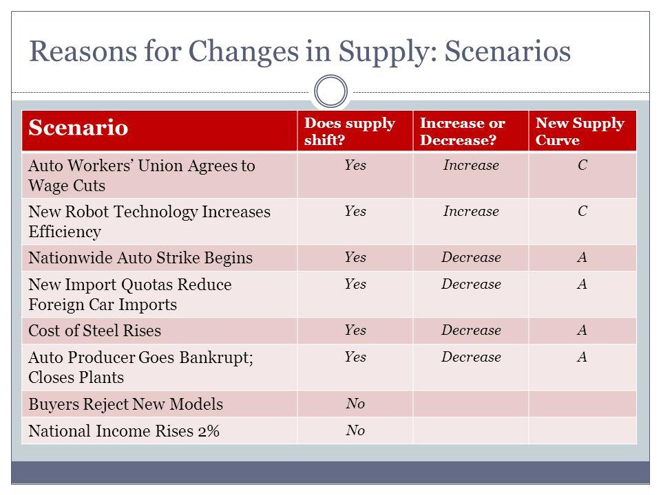 Reasons for Changes in Supply: Scenarios Scenario Does supply shift.