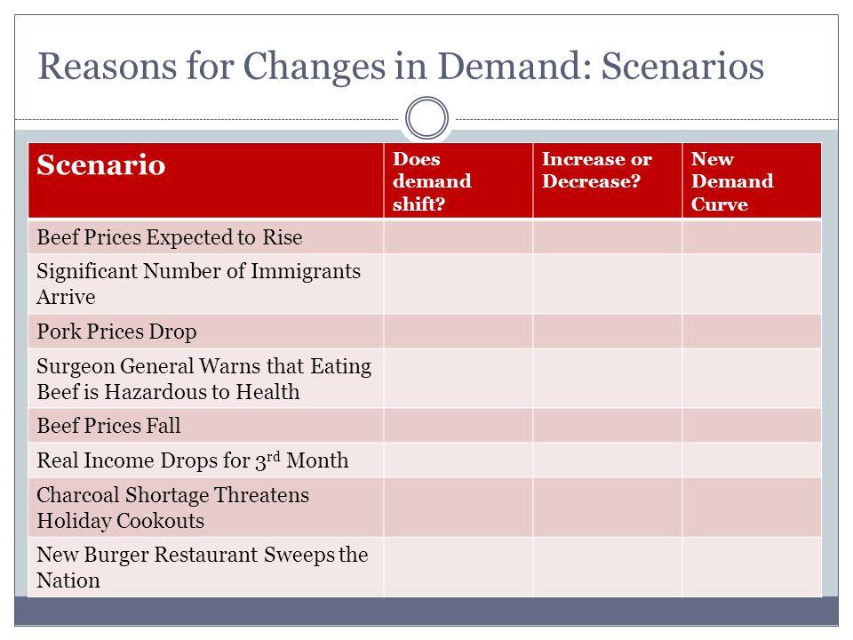 Reasons for Changes in Demand: Scenarios Scenario Does demand shift.