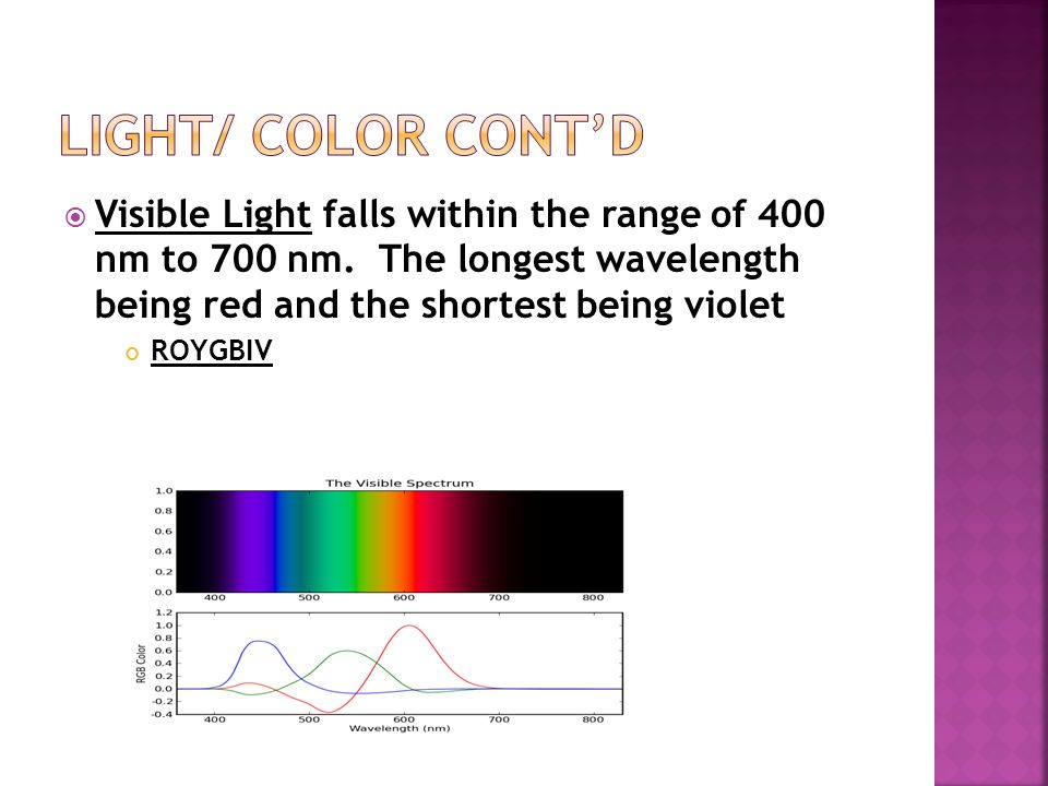  Visible Light falls within the range of 400 nm to 700 nm. The longest wavelength being red and the shortest being violet ROYGBIV