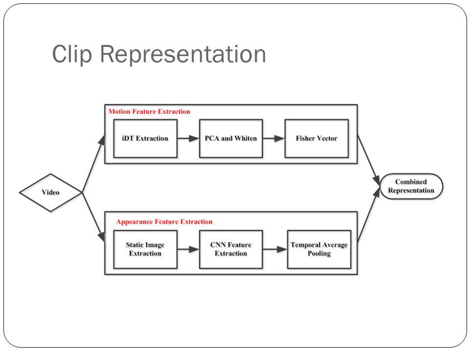 Clip Representation
