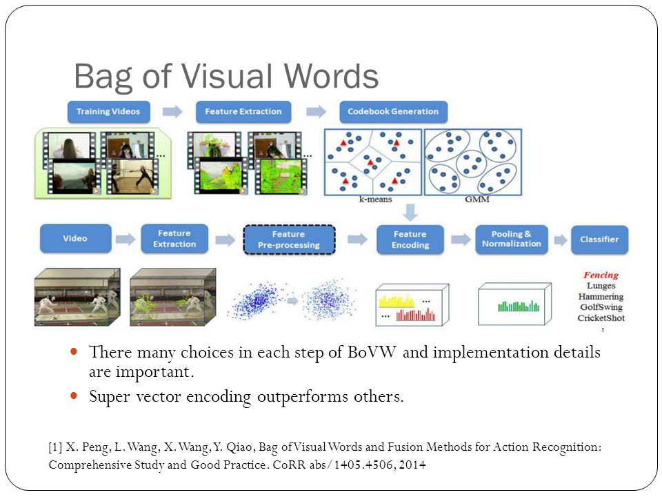 Bag of Visual Words There many choices in each step of BoVW and implementation details are important. Super vector encoding outperforms others. [1] X.