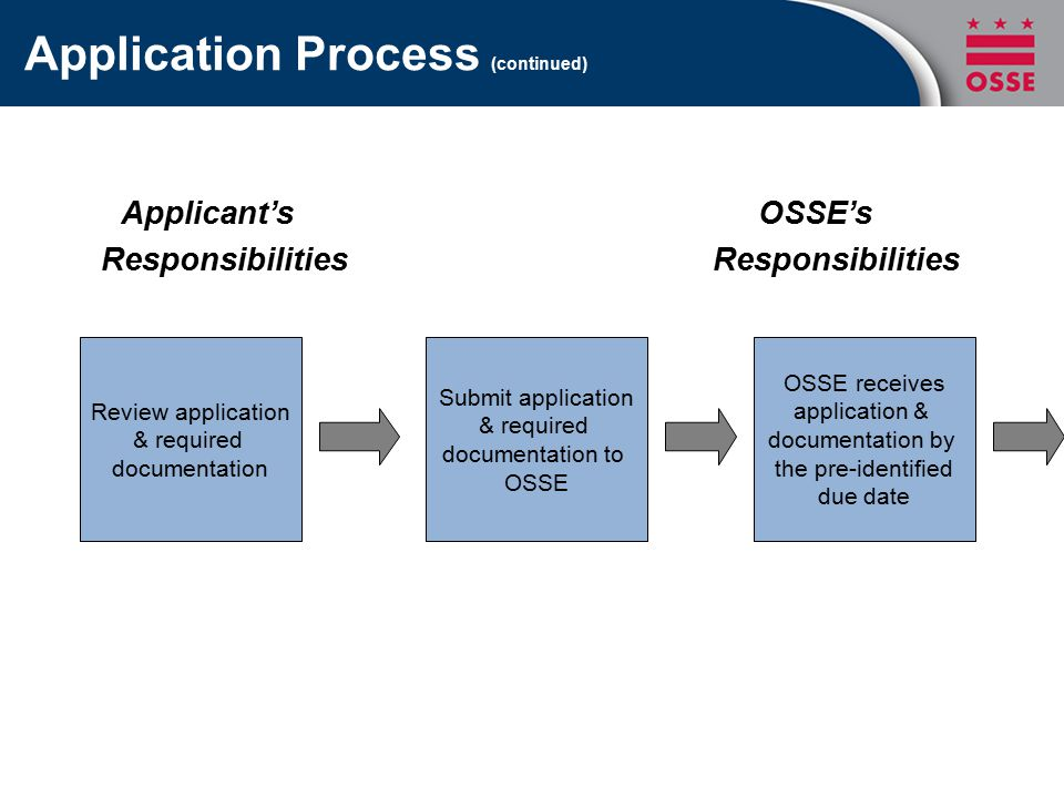 Application Process (continued) Applicant's OSSE's Responsibilities Responsibilities Review application & required documentation Submit application & required documentation to OSSE OSSE receives application & documentation by the pre-identified due date