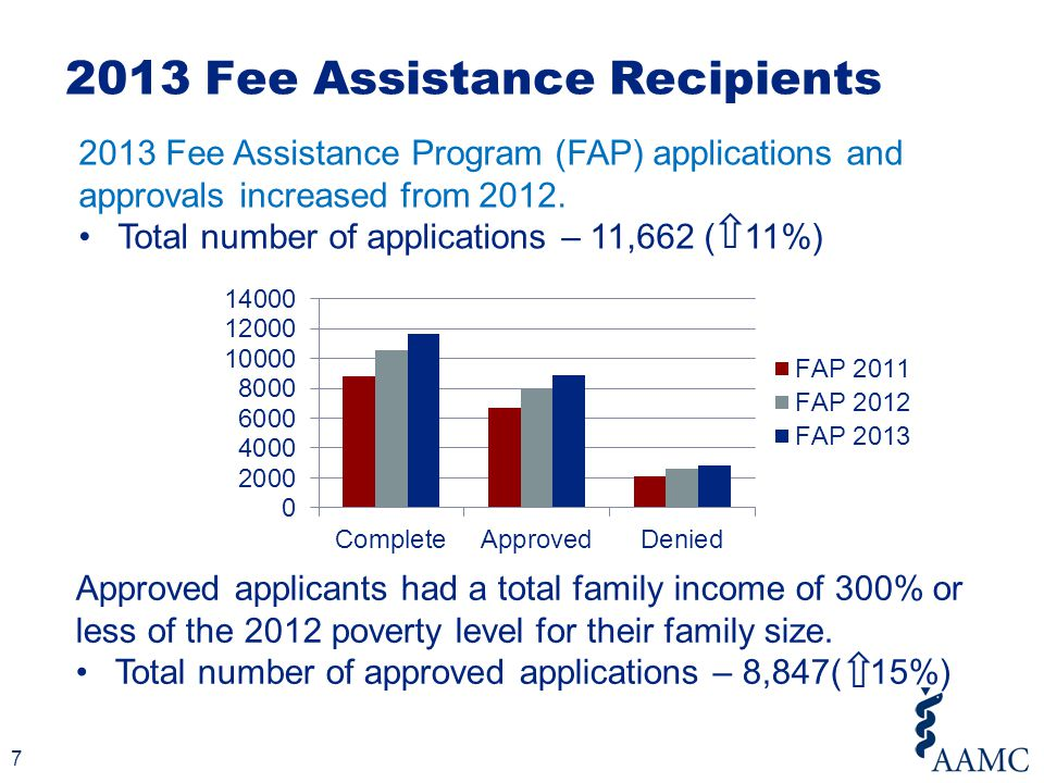 Fee Assistance Recipients Receive $800 Worth of Scholarship Benefits Benefits include: Reduced MCAT Registration ($275  $100) Free Official Guide to the MCAT® Exam ($30 value) Free Official MCAT® Self-Assessment Package ($104 value) Complimentary access to the MSAR Online ($22 value) Waiver for all AMCAS fees for up to 15 medical schools ($650 value) 8
