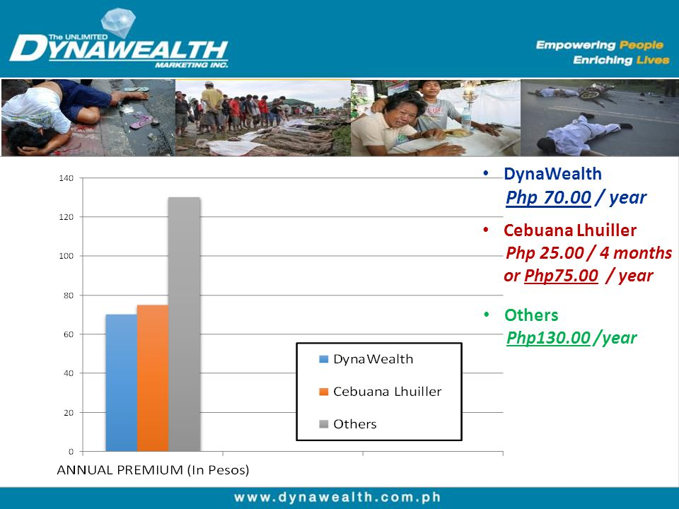 DynaWealth Php 70.00 / year Cebuana Lhuiller Php 25.00 / 4 months or Php75.00 / year Others Php130.00 /year