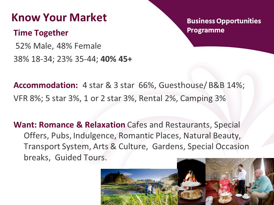Know Your Market Time Together 52% Male, 48% Female 38% 18-34; 23% 35-44; 40% 45+ Accommodation: 4 star & 3 star 66%, Guesthouse/ B&B 14%; VFR 8%; 5 s