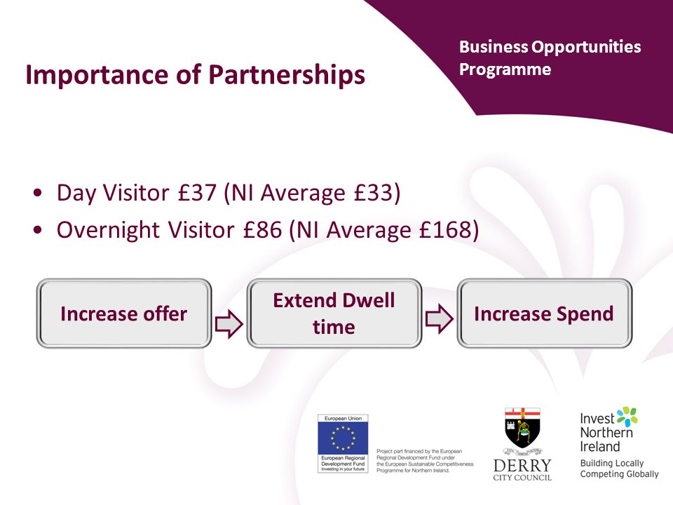The Visitor Journey Partnership at every touch point of the customer journey Business Opportunities Programme