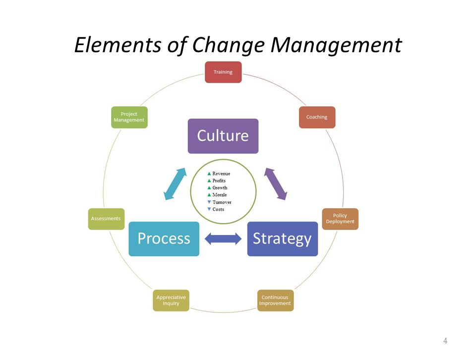 Elements of Change Management 4