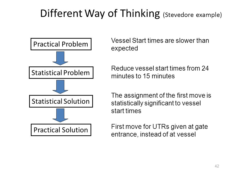 42 Different Way of Thinking (Stevedore example) Reduce vessel start times from 24 minutes to 15 minutes Practical Problem Statistical Problem Statistical Solution Practical Solution Vessel Start times are slower than expected The assignment of the first move is statistically significant to vessel start times First move for UTRs given at gate entrance, instead of at vessel