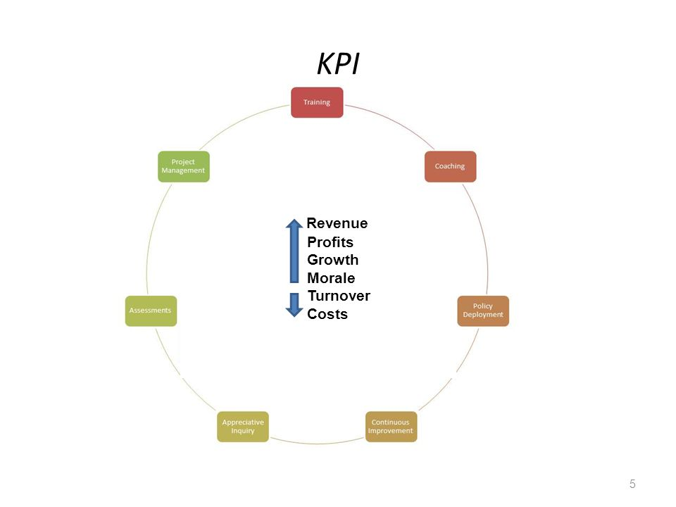 KPI 5 Revenue Profits Growth Morale Turnover Costs