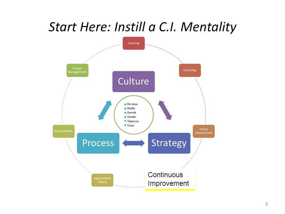 Start Here: Instill a C.I. Mentality 6 Continuous Improvement
