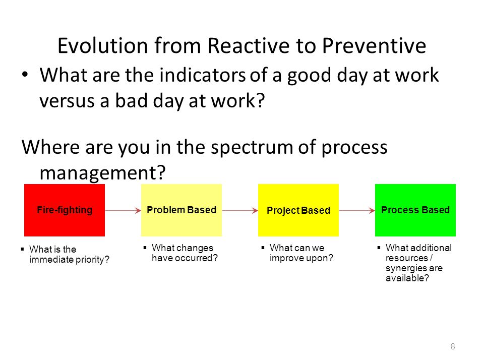 Inculcate Effective Problem Solving Enabler 2 Ideation Workout Why.