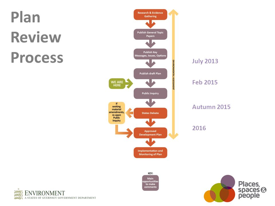 Plan Review Process July 2013 Feb 2015 Autumn 2015 2016
