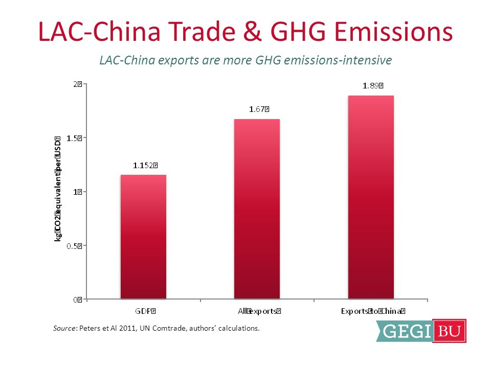 LAC-China Trade & GHG Emissions LAC-China exports are more GHG emissions-intensive Source: Peters et Al 2011, UN Comtrade, authors' calculations.