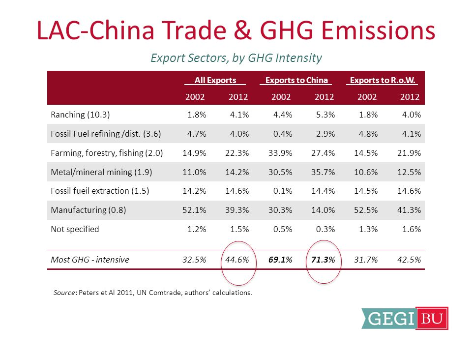 LAC-China Trade & GHG Emissions Export Sectors, by GHG Intensity Source: Peters et Al 2011, UN Comtrade, authors' calculations.