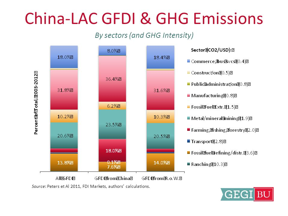 China-LAC GFDI & GHG Emissions By sectors (and GHG Intensity) Source: Peters et Al 2011, FDI Markets, authors' calculations.