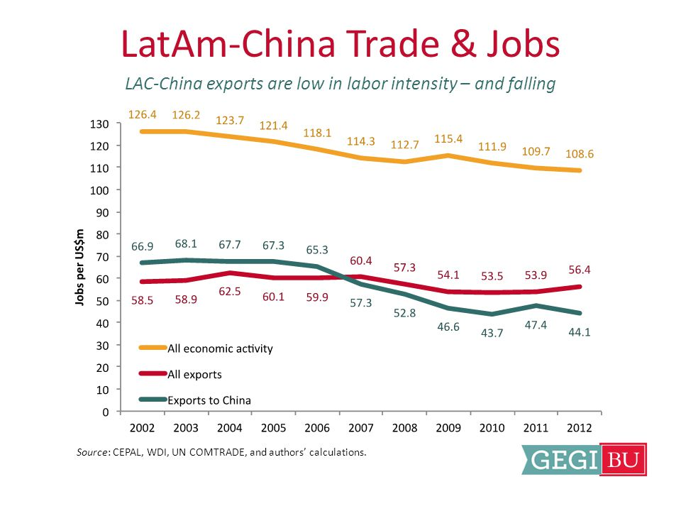 LatAm-China Trade & Jobs LAC-China exports are low in labor intensity – and falling Source: CEPAL, WDI, UN COMTRADE, and authors' calculations.