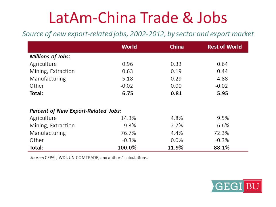 LatAm-China Trade & Jobs Source of new export-related jobs, 2002-2012, by sector and export market Source: CEPAL, WDI, UN COMTRADE, and authors' calculations.