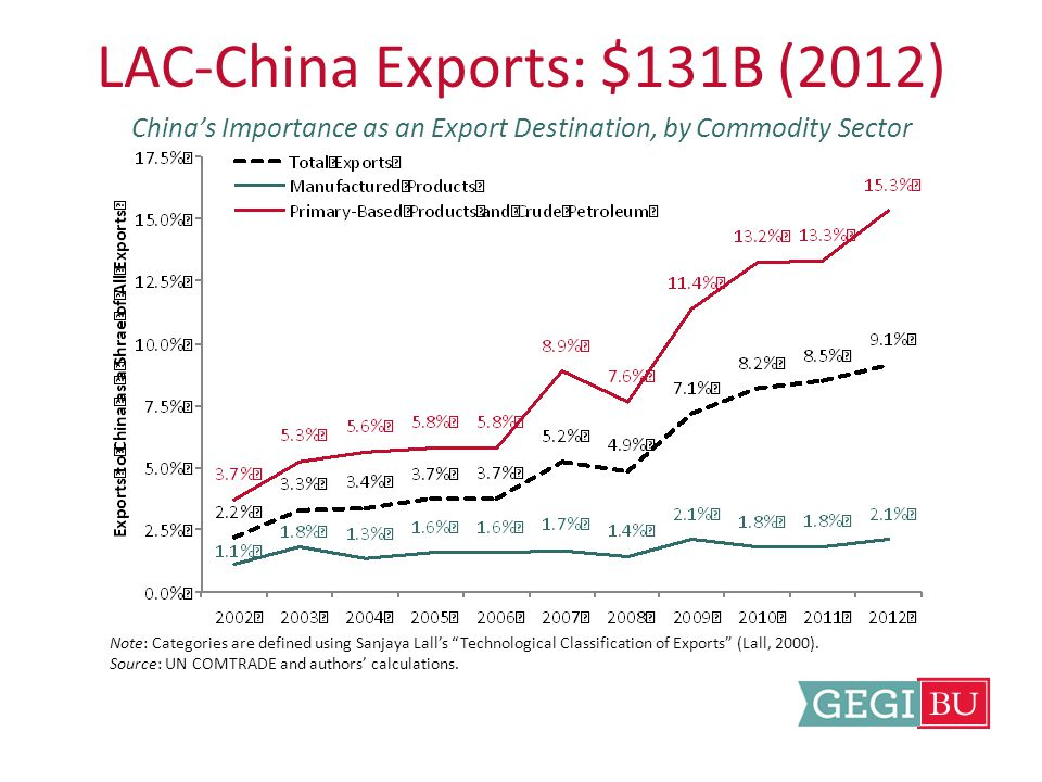 LAC-China Exports: $131B (2012) China's Importance as an Export Destination, by Commodity Sector Note: Categories are defined using Sanjaya Lall's Technological Classification of Exports (Lall, 2000).