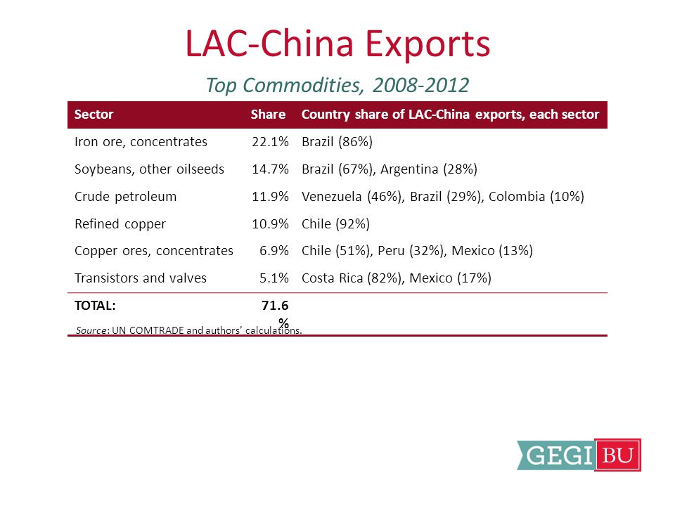 Chinese Greenfield FDI in LAC-$30-50B Share of all GFDI inflows to LAC, by sector Source: FDI Markets and authors' calculations.