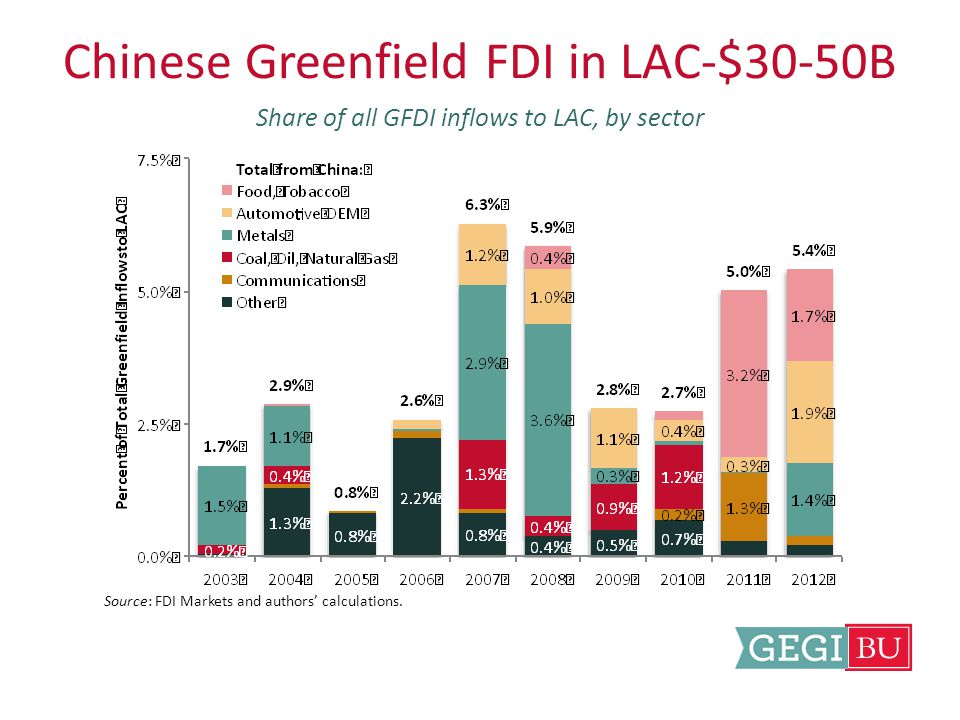 Chinese Financing: $100b (2003-2013) Distribution by sector, 2008-2013 Source: Gallagher et al, 2012.