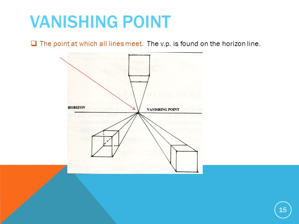 VANISHING POINT 15  The point at which all lines meet. The v.p. is found on the horizon line.