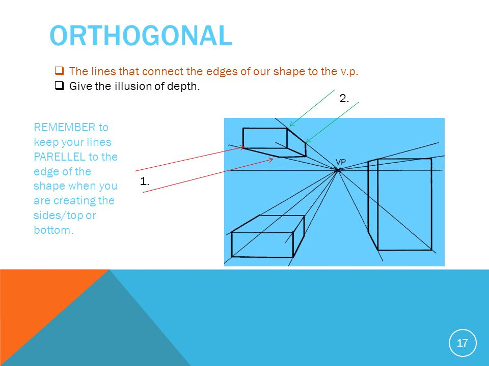 ORTHOGONAL 17  The lines that connect the edges of our shape to the v.p.