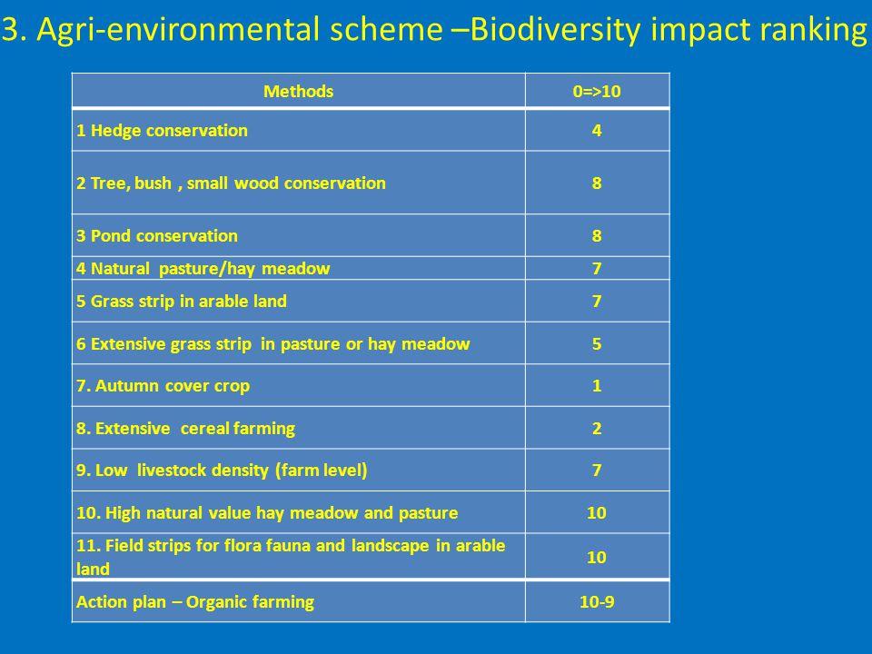 3. Agri-environmental scheme –Biodiversity impact ranking Methods0=>10 1 Hedge conservation4 2 Tree, bush, small wood conservation8 3 Pond conservatio
