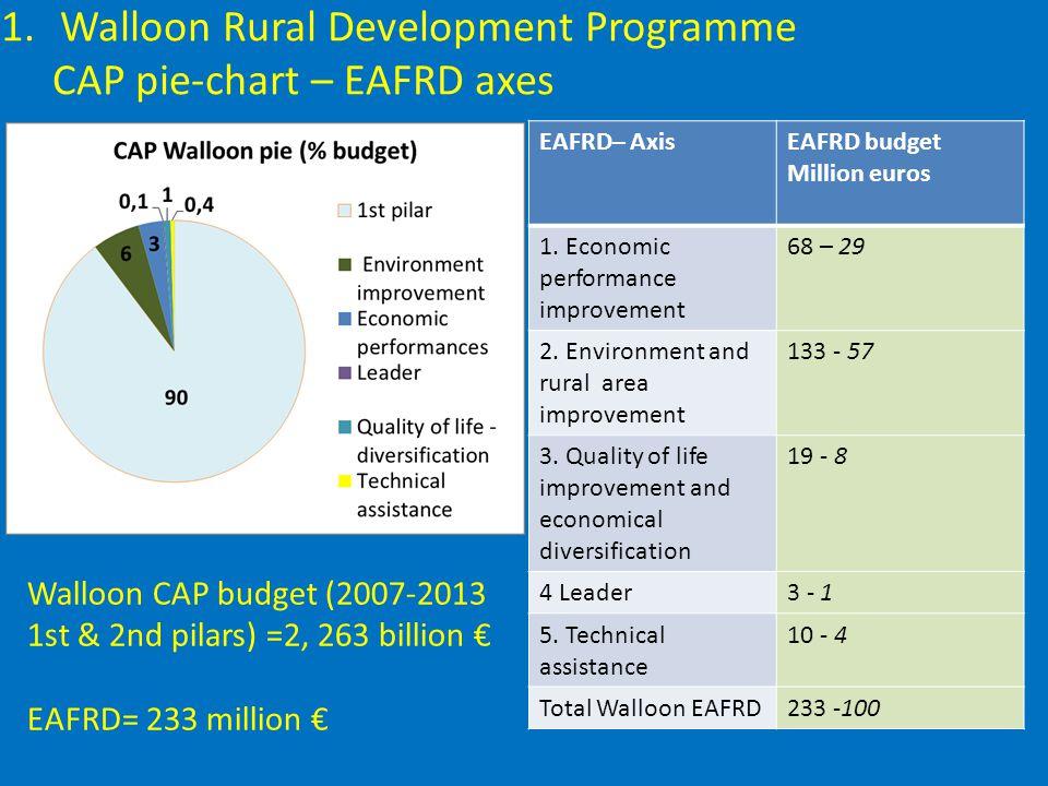 EAFRD– AxisEAFRD budget Million euros 1. Economic performance improvement 68 – 29 2.
