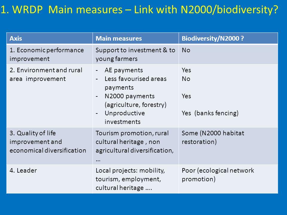 AxisMain measuresBiodiversity/N2000 . 1.
