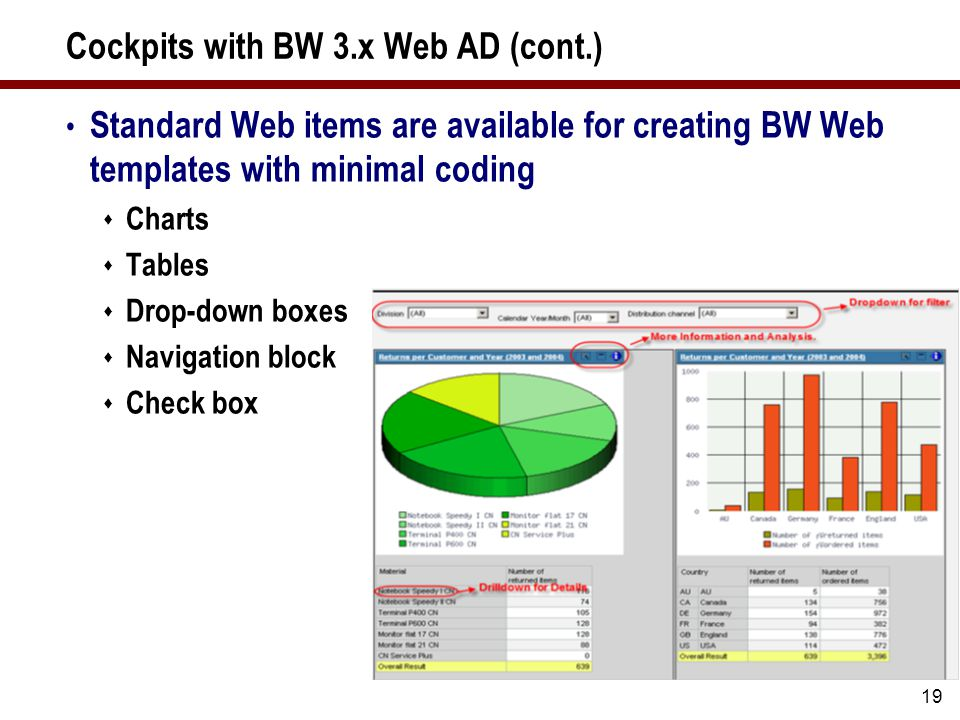 19 Cockpits with BW 3.x Web AD (cont.) Standard Web items are available for creating BW Web templates with minimal coding  Charts  Tables  Drop-down boxes  Navigation block  Check box