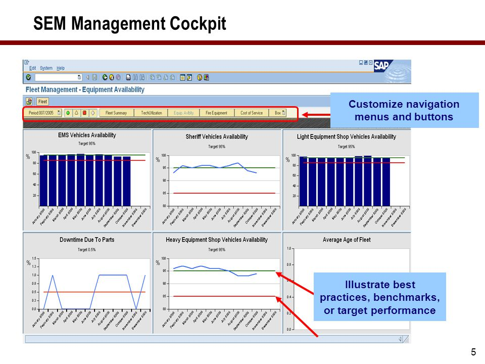5 SEM Management Cockpit Illustrate best practices, benchmarks, or target performance Customize navigation menus and buttons