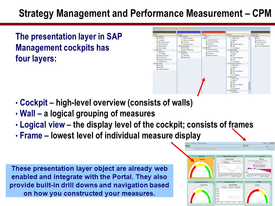 9 Strategy Management and Performance Measurement – CPM The presentation layer in SAP Management cockpits has four layers: Cockpit – high-level overview (consists of walls) Wall – a logical grouping of measures Logical view – the display level of the cockpit; consists of frames Frame – lowest level of individual measure display These presentation layer object are already web enabled and integrate with the Portal.
