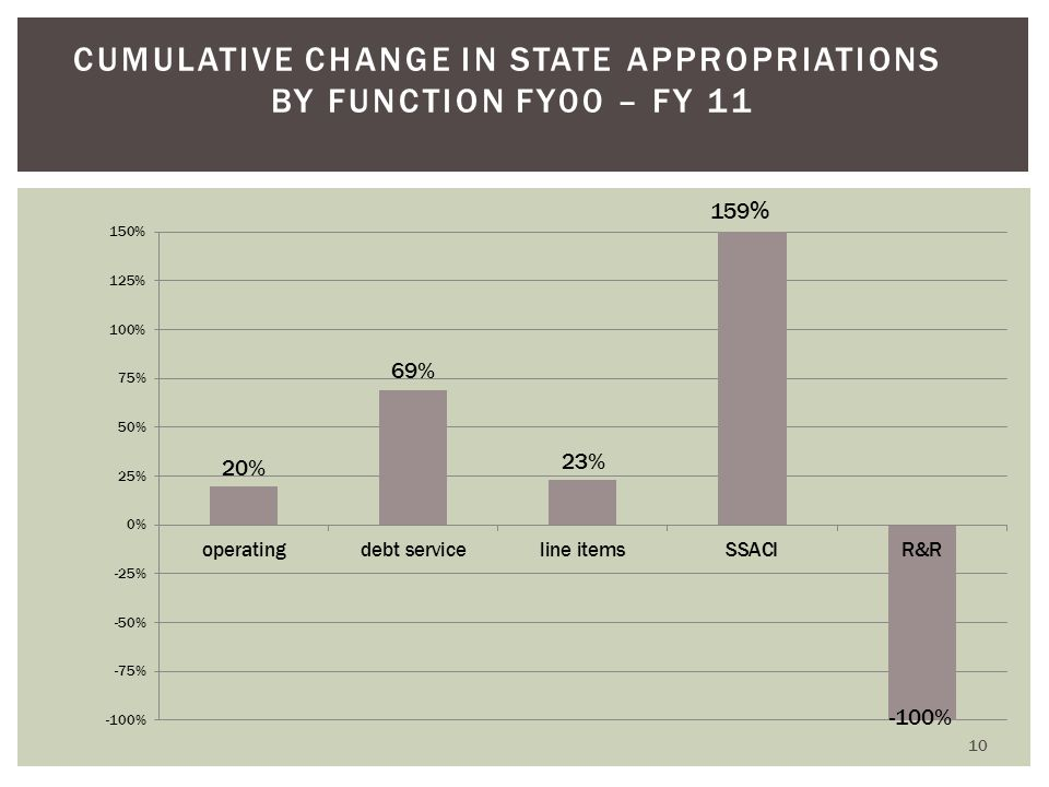 10 CUMULATIVE CHANGE IN STATE APPROPRIATIONS BY FUNCTION FY00 – FY 11 159 %