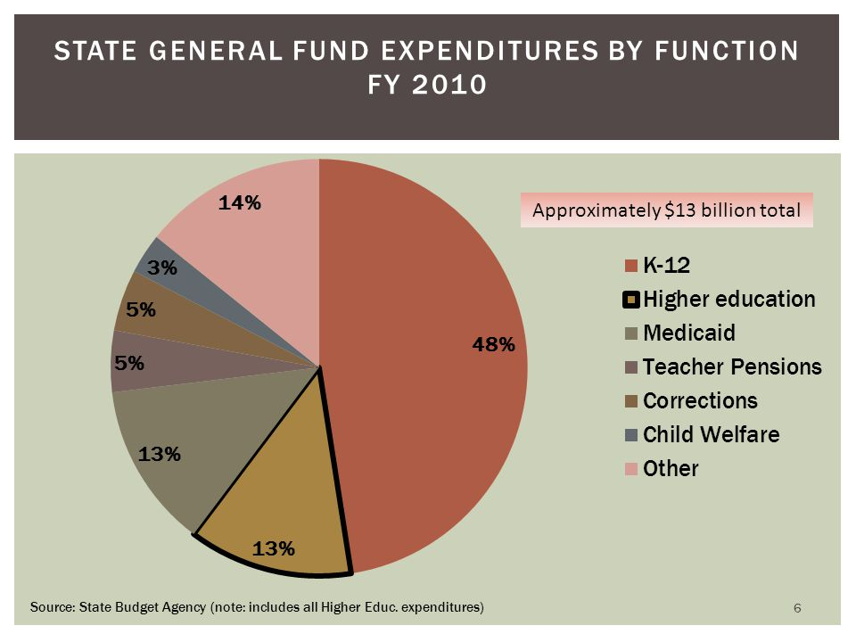 STATE GENERAL FUND EXPENDITURES BY FUNCTION FY 2010 Source: State Budget Agency (note: includes all Higher Educ. expenditures) 6