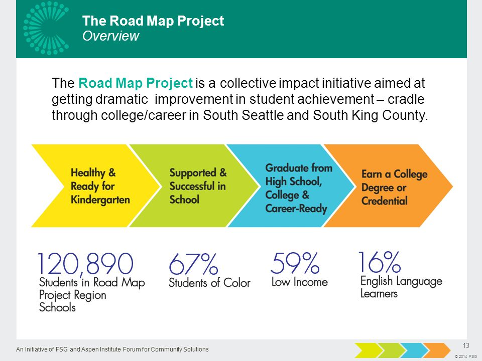 An Initiative of FSG and Aspen Institute Forum for Community Solutions 13 © 2014 FSG The Road Map Project is a collective impact initiative aimed at getting dramatic improvement in student achievement – cradle through college/career in South Seattle and South King County.