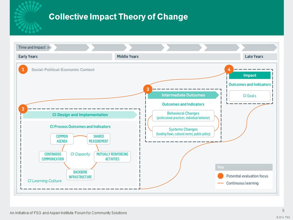 An Initiative of FSG and Aspen Institute Forum for Community Solutions 9 © 2014 FSG The Focus of Evaluation – and the Data Collection Methods Used – Will Evolve Throughout the Life of the Collective Impact Initiative CI partners can use the framework to help focus their evaluation