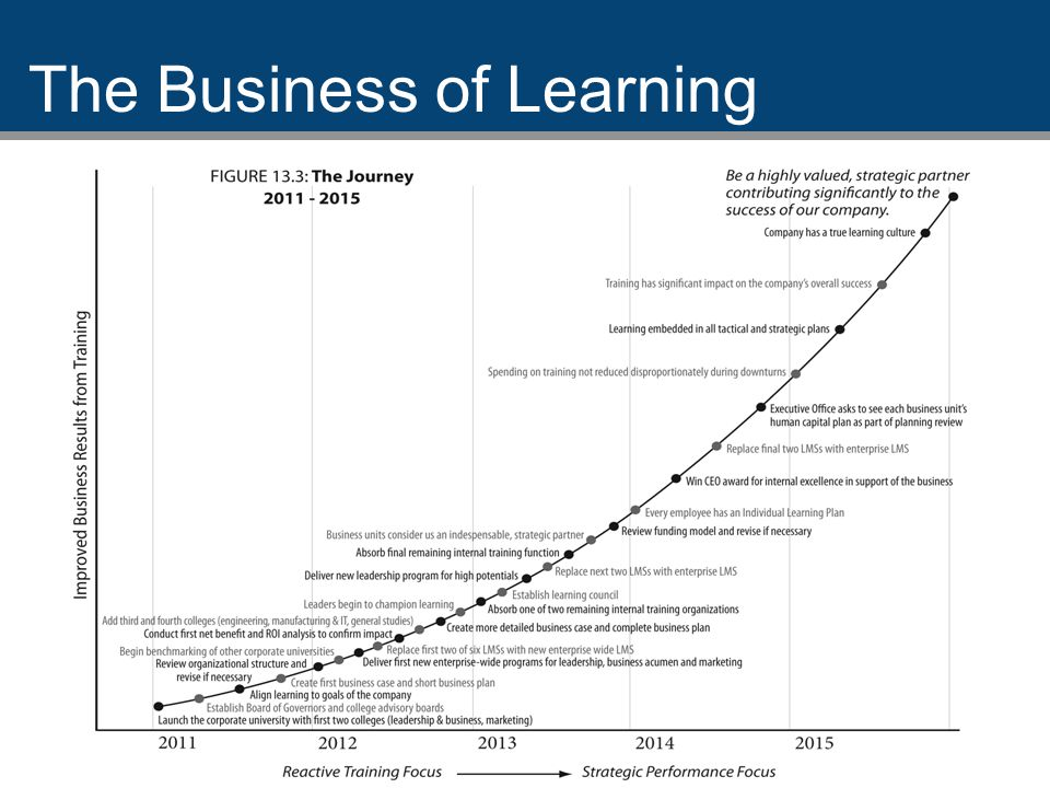 11 The Business of Learning