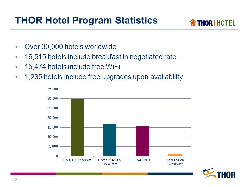 8 THOR Hotel Program Statistics Over 30,000 hotels worldwide 16,515 hotels include breakfast in negotiated rate 15,474 hotels include free WiFi 1,235 hotels include free upgrades upon availability