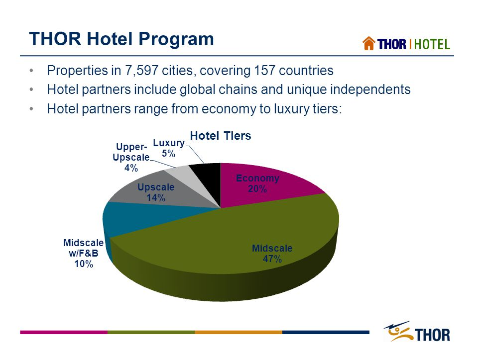 THOR Hotel Program Properties in 7,597 cities, covering 157 countries Hotel partners include global chains and unique independents Hotel partners range from economy to luxury tiers: