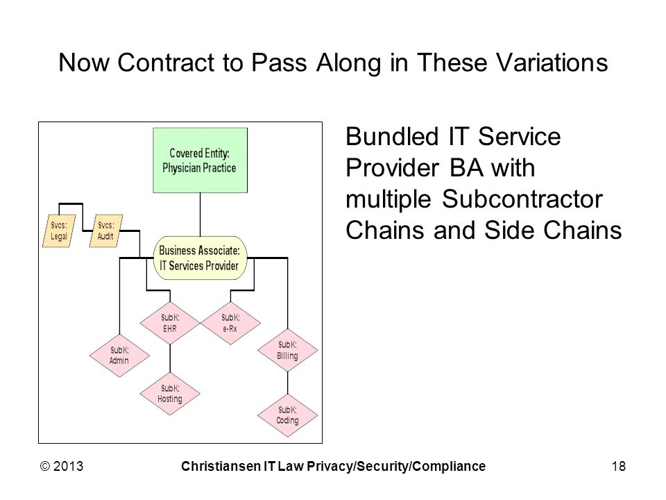 Now Contract to Pass Along in These Variations Bundled IT Service Provider BA with multiple Subcontractor Chains and Side Chains © 2013Christiansen IT Law Privacy/Security/Compliance18